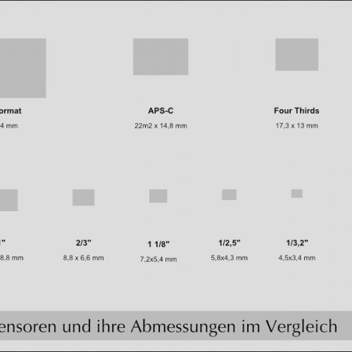 Vergleich unterschiedlicher Sensorformate.